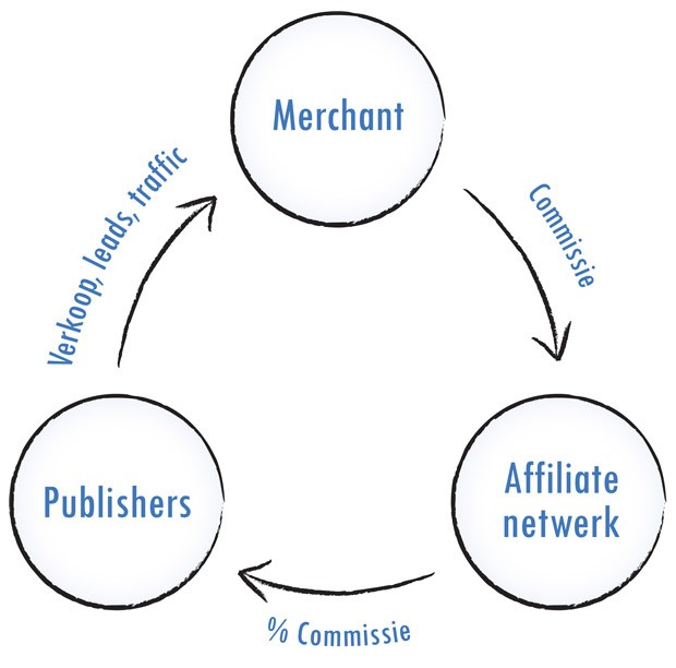 Schema Affiliate Marketing